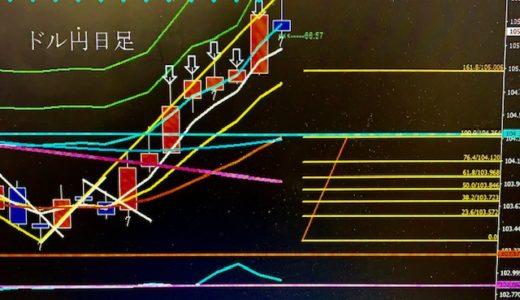 ドル円は下落、陰線になると予告