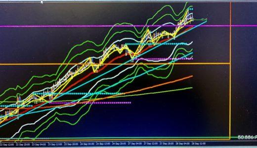 ドル円は上昇トレンド